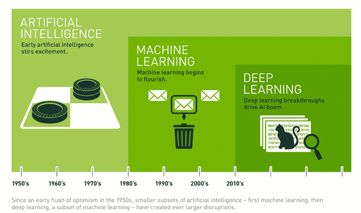 The Difference between AI, Machine Learning, Deep Learning 機器學習 深度學習